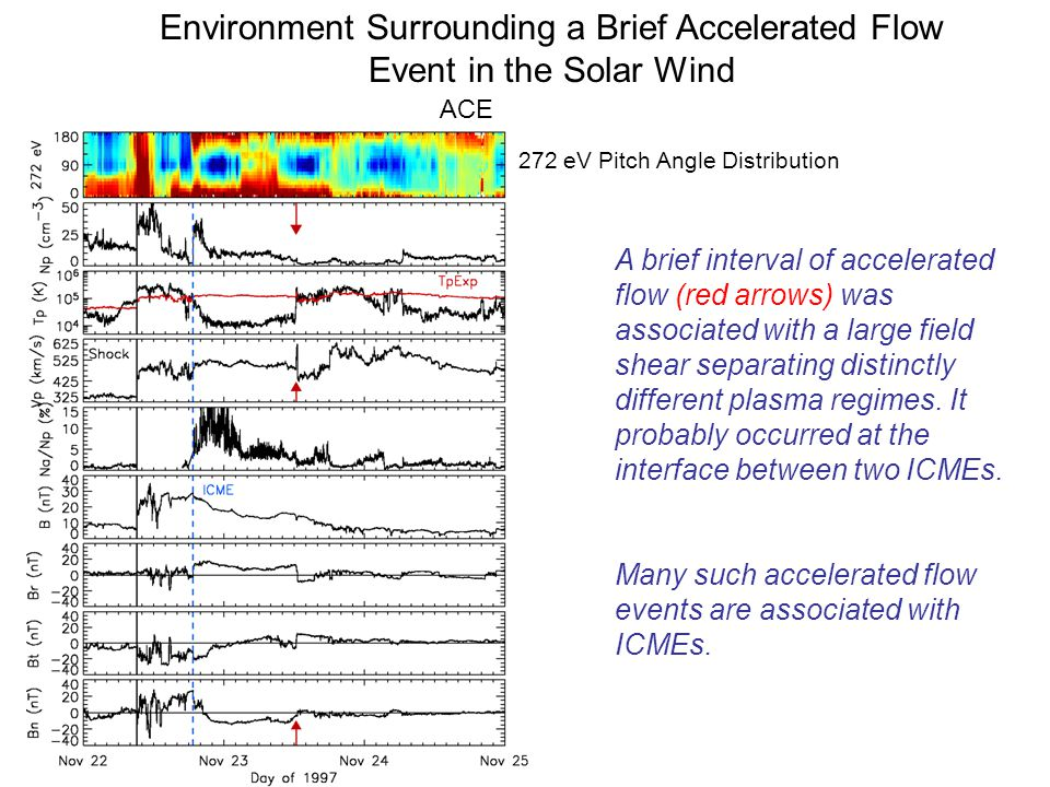 Environment Surrounding a Brief Accelerated Flow Event in the Solar Wind