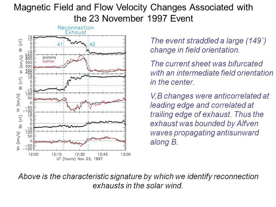 Magnetic Field and Flow Velocity Changes Associated with the 23 November 1997 Event