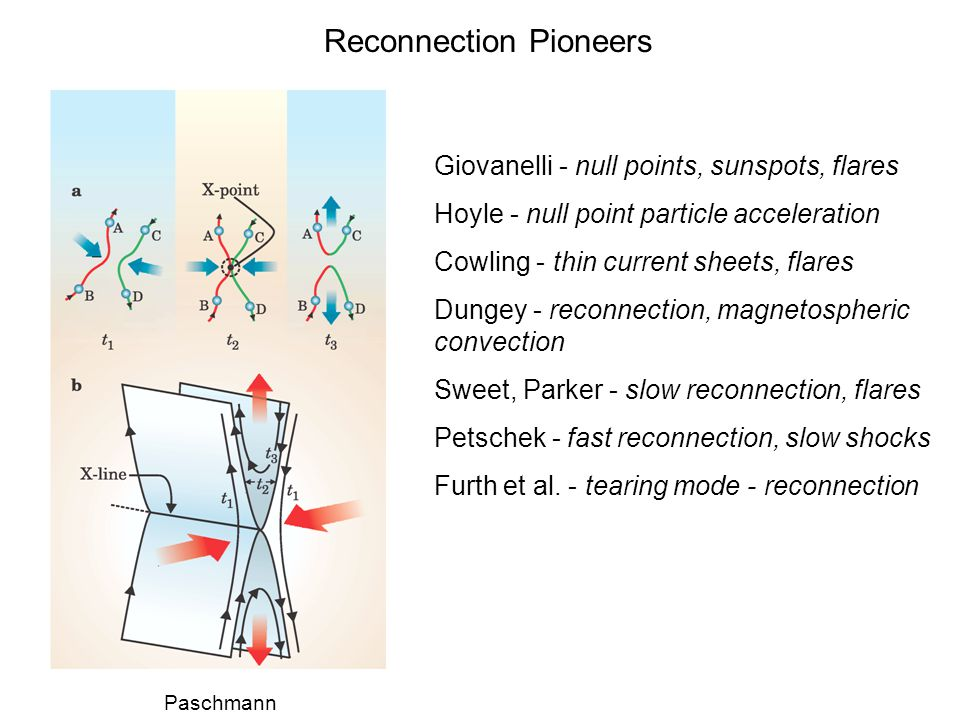 Reconnection Pioneers