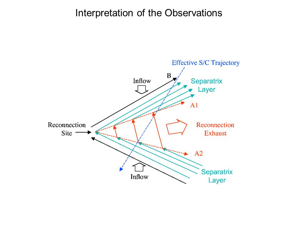 Interpretation of the Observations