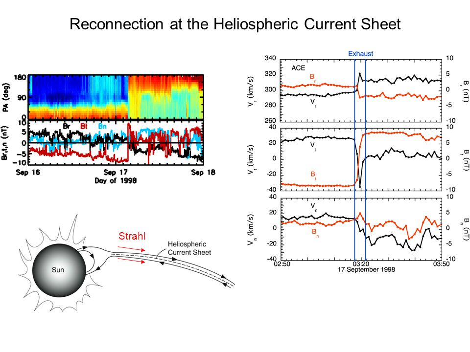 Reconnection at the Heliospheric Current Sheet