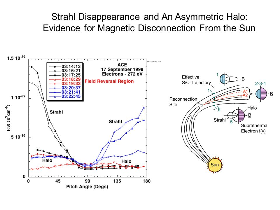 Strahl Disappearance and An Asymmetric Halo: Evidence for Magnetic Disconnection From the Sun