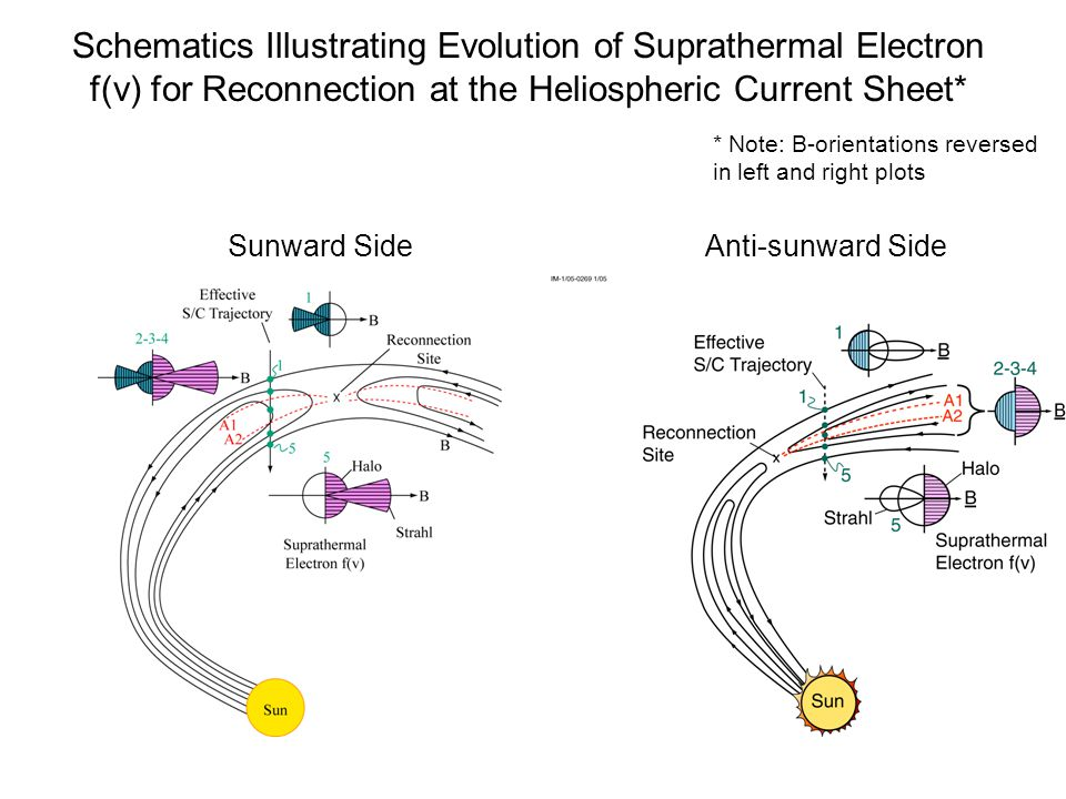 Schematics Illustrating Evolution of Suprathermal Electron f(v) for Reconnection at the Heliospheric Current Sheet*