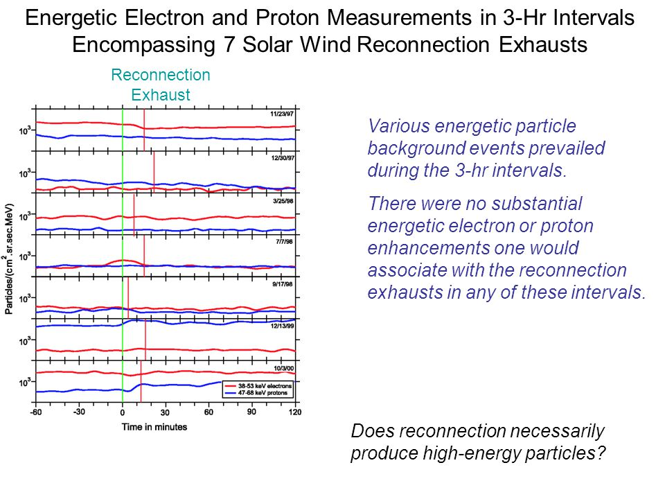 Energetic Electron and Proton Measurements in 3-Hr Intervals Encompassing 7 Solar Wind Reconnection Exhausts