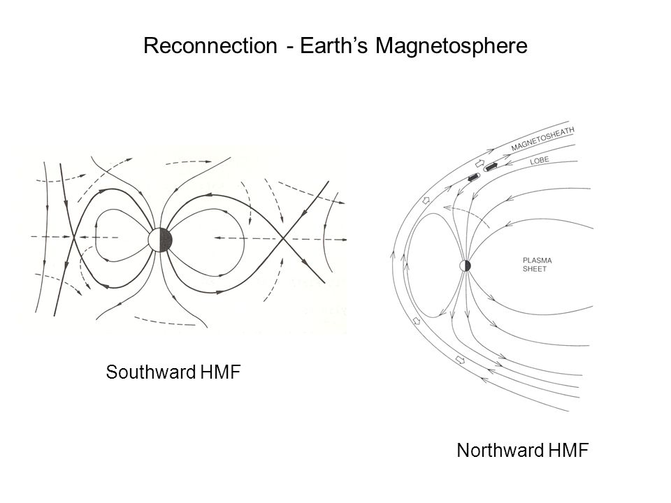 Reconnection - Earth's Magnetosphere
