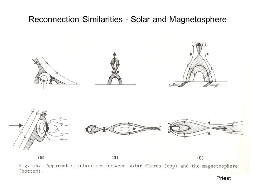 Reconnection Similarities - Solar and Magnetosphere