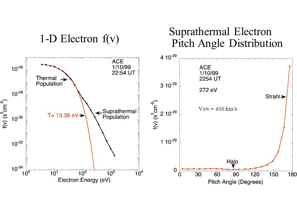 Suprathermal Electron Pitch Angle Distribution 1-D Electron f(v)