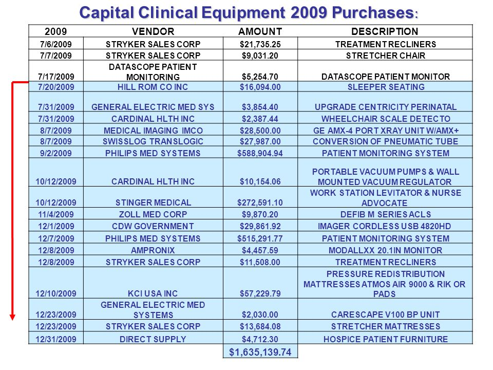 Capital Clinical Equipment 2009 Purchases: