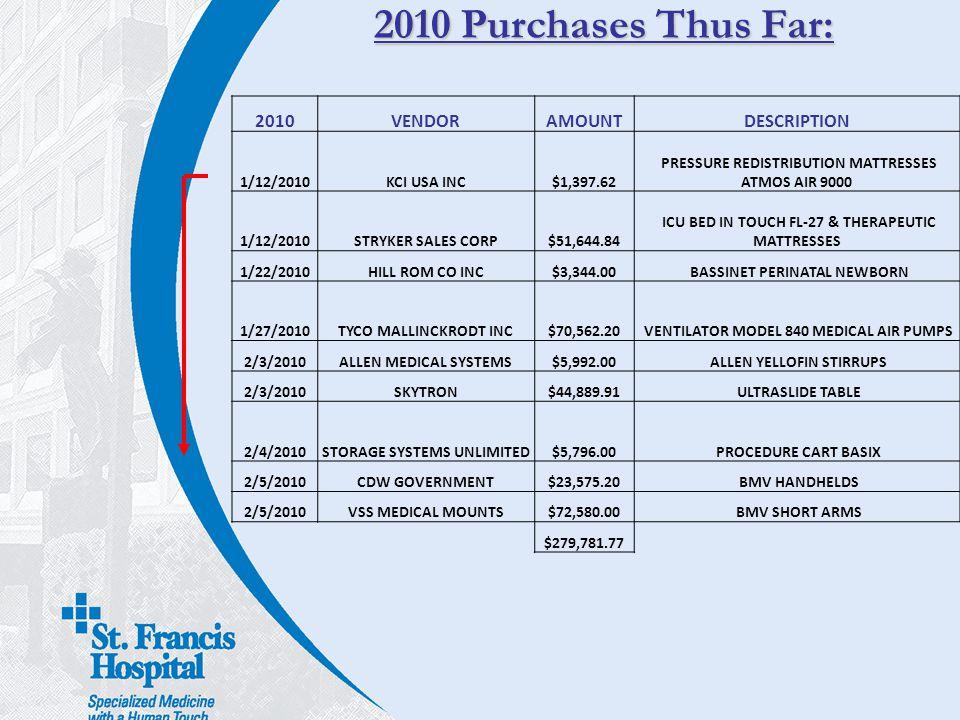 2010 Purchases Thus Far: 2010 VENDOR AMOUNT DESCRIPTION 1/12/2010