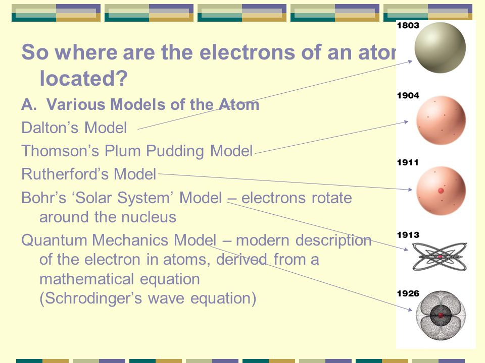 So where are the electrons of an atom located