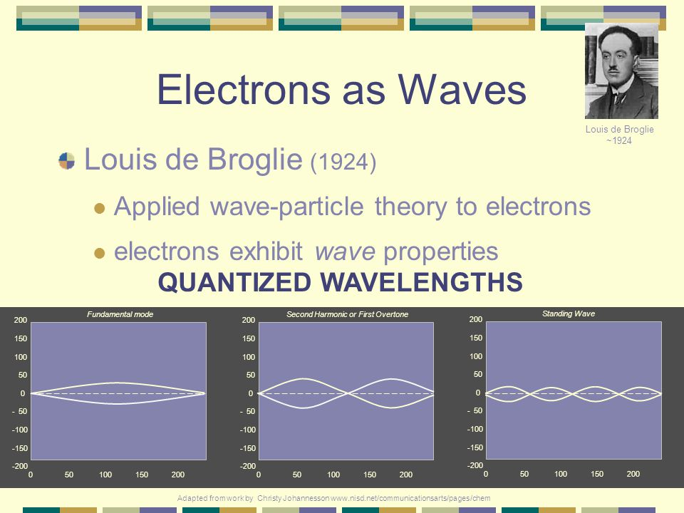 Electrons as Waves Louis de Broglie (1924)