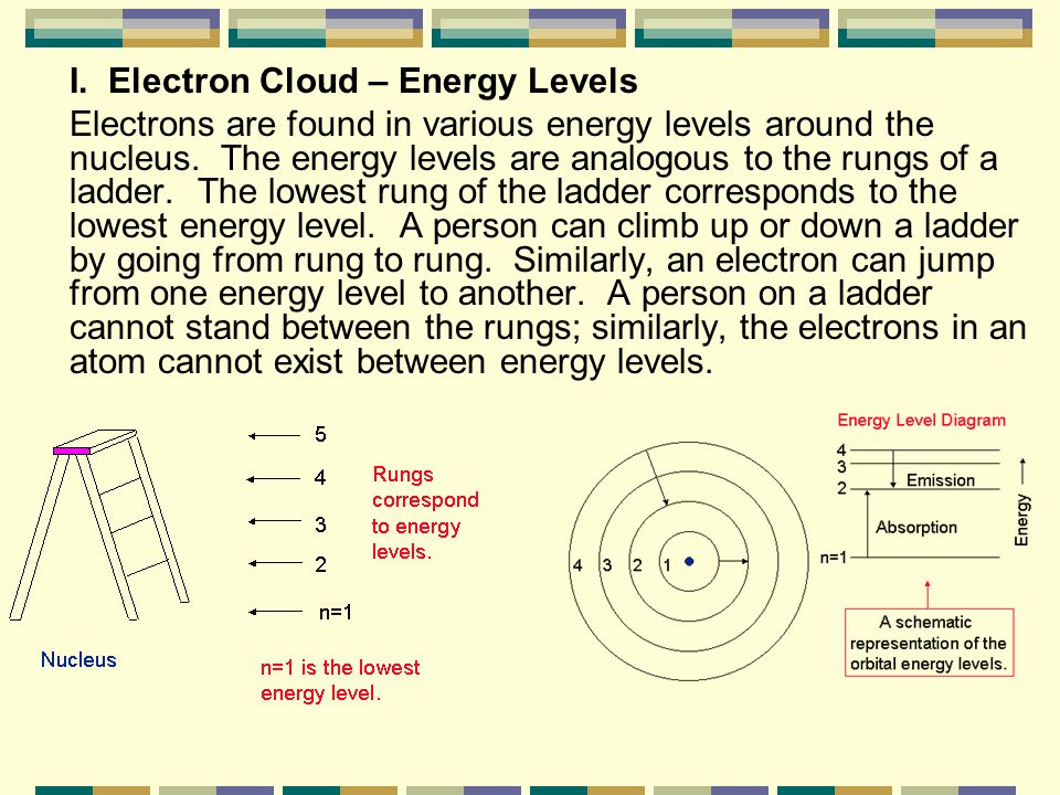 I. Electron Cloud – Energy Levels