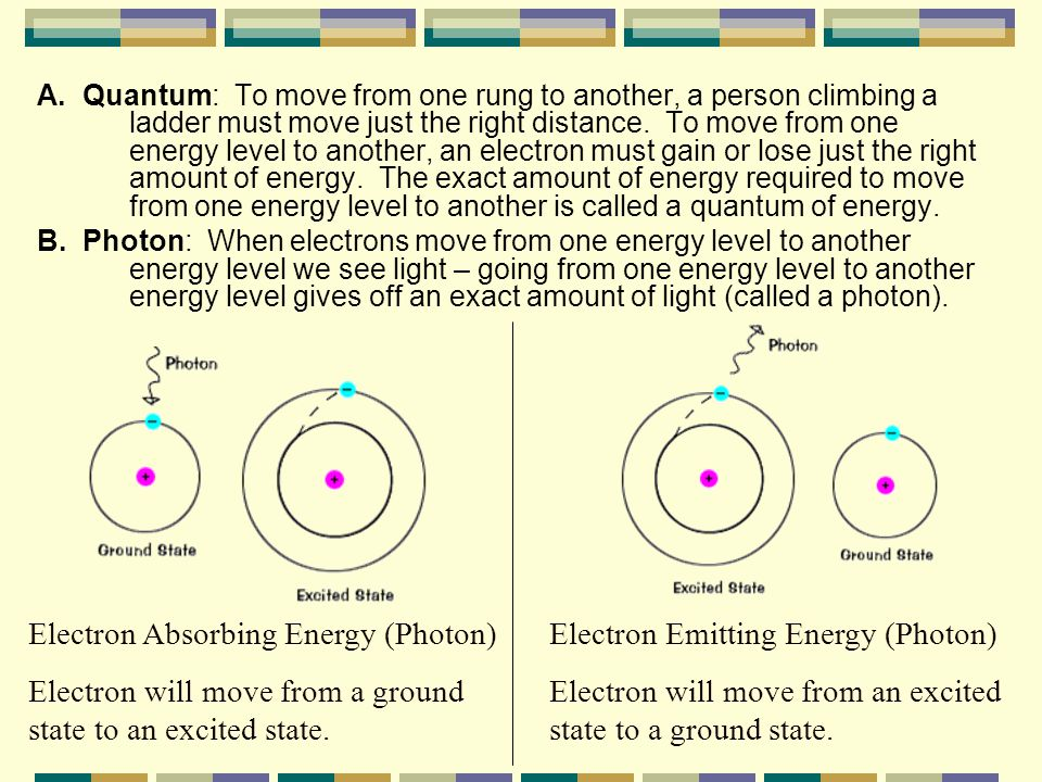 Electron Absorbing Energy (Photon)