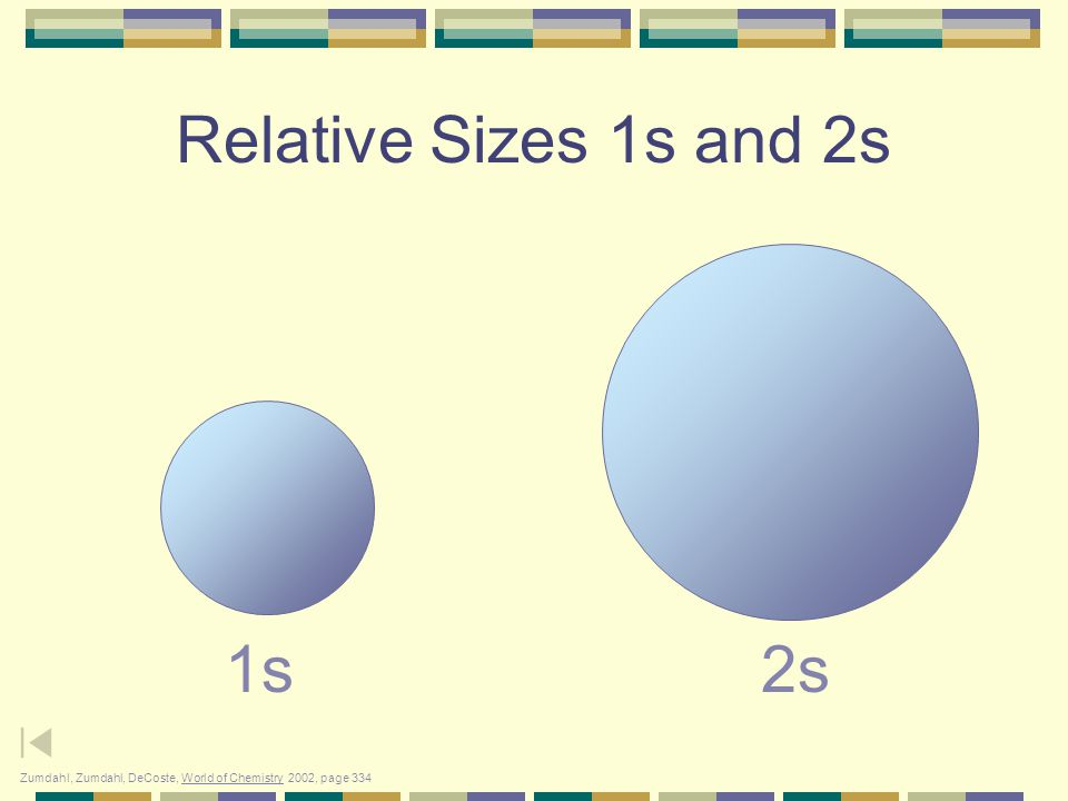 Relative Sizes 1s and 2s 1s 2s