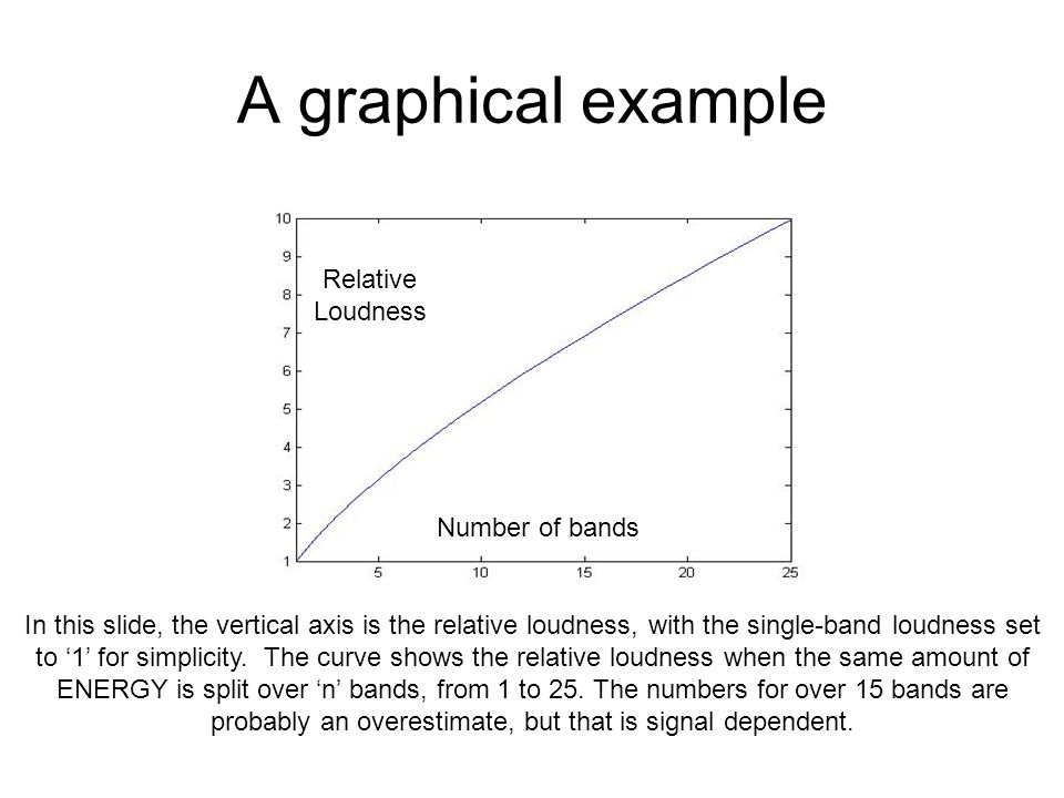 A graphical example Relative Loudness Number of bands