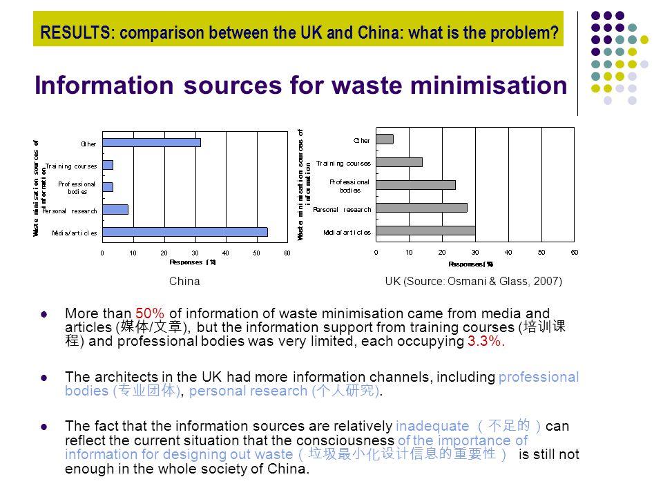 Information sources for waste minimisation