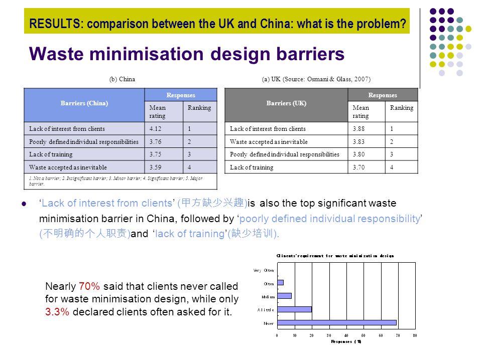 Waste minimisation design barriers