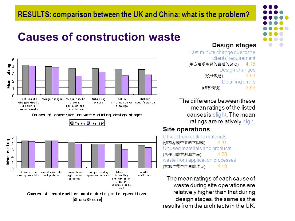 Causes of construction waste