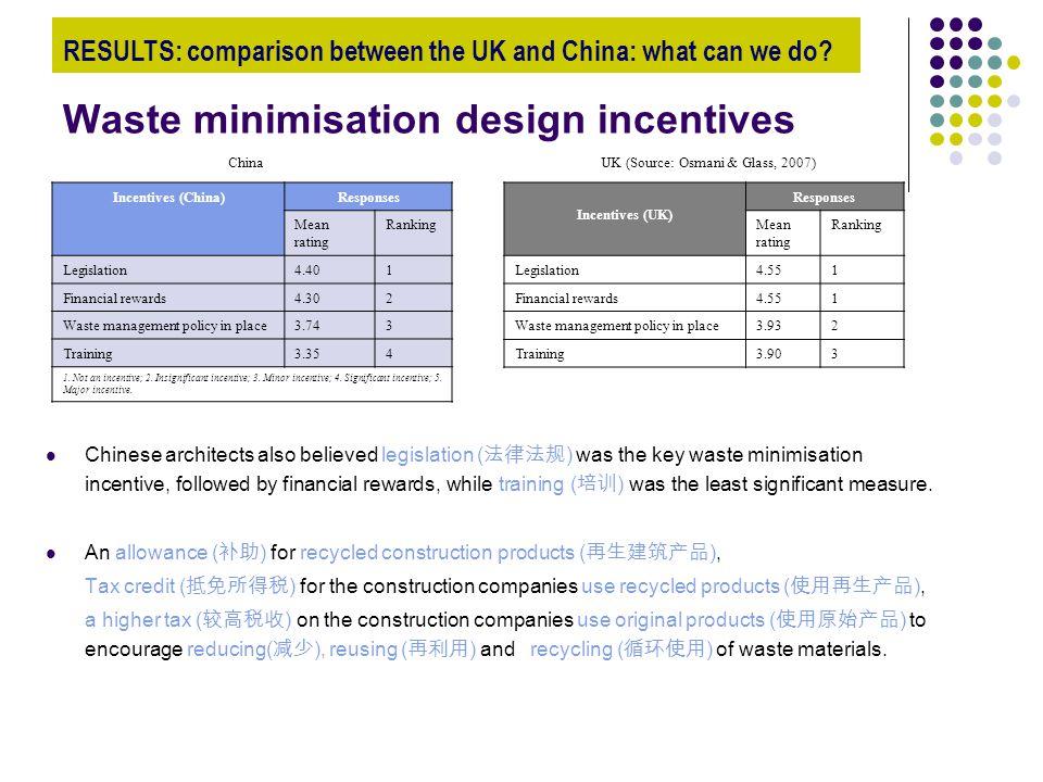 Waste minimisation design incentives