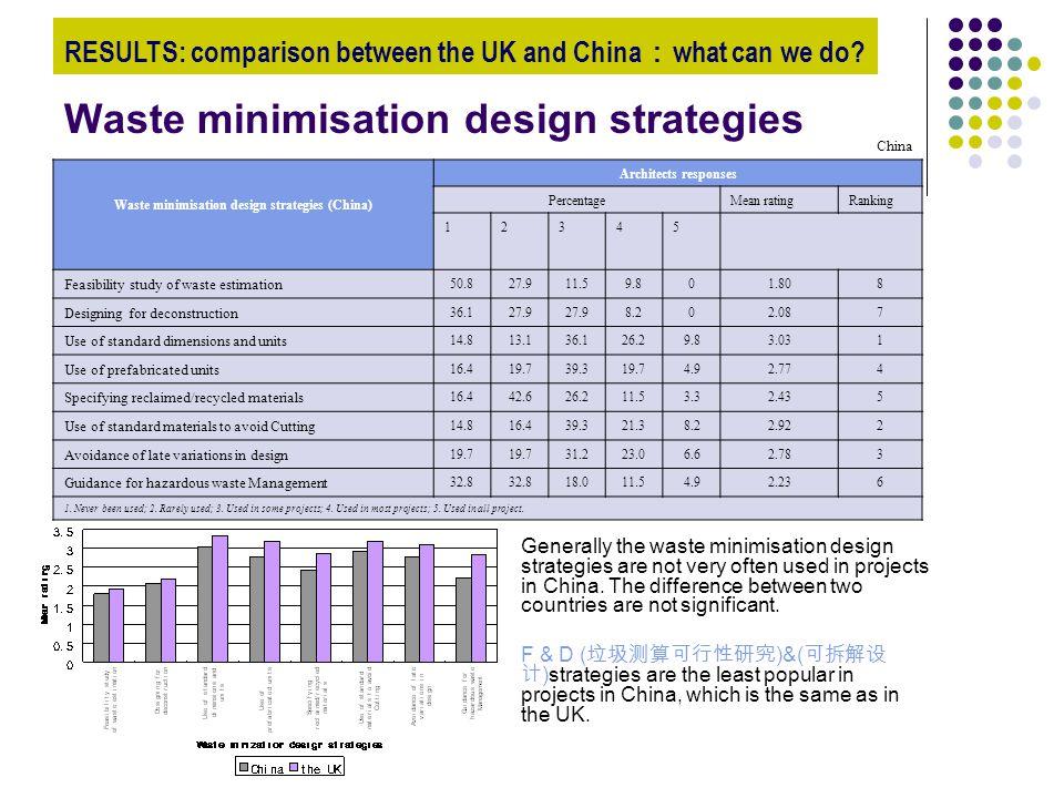 Waste minimisation design strategies