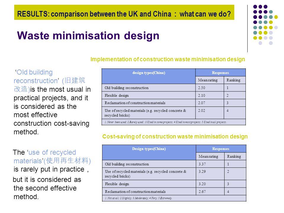 Waste minimisation design