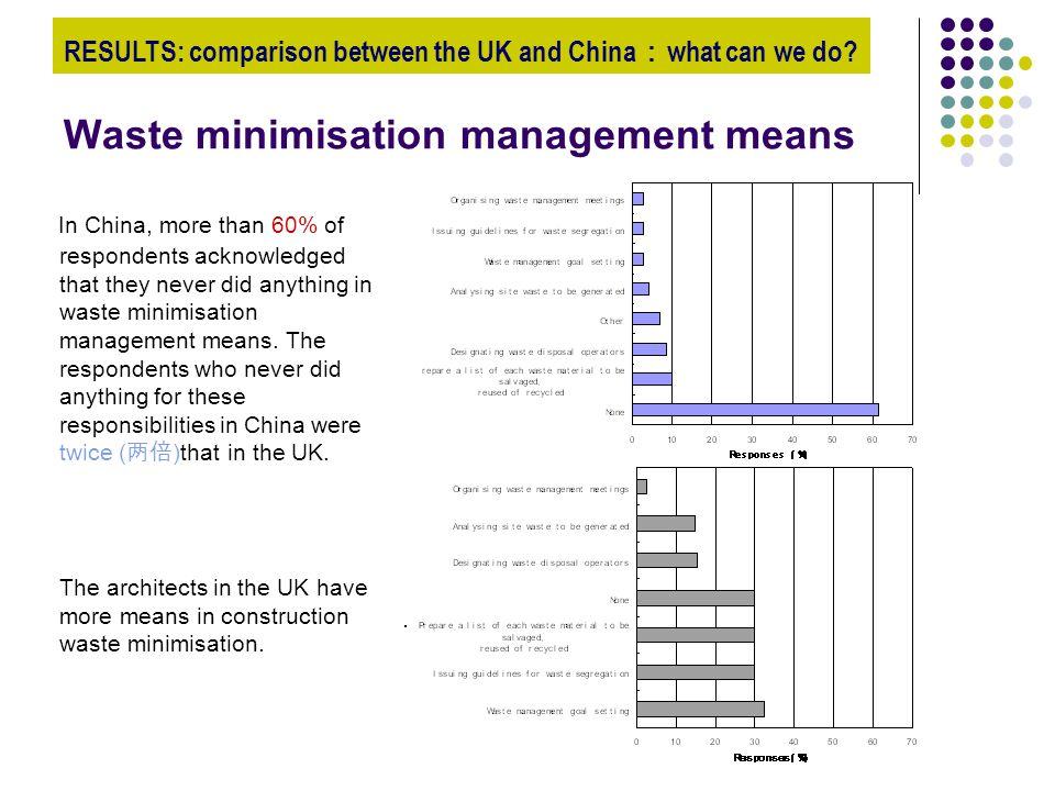 Waste minimisation management means