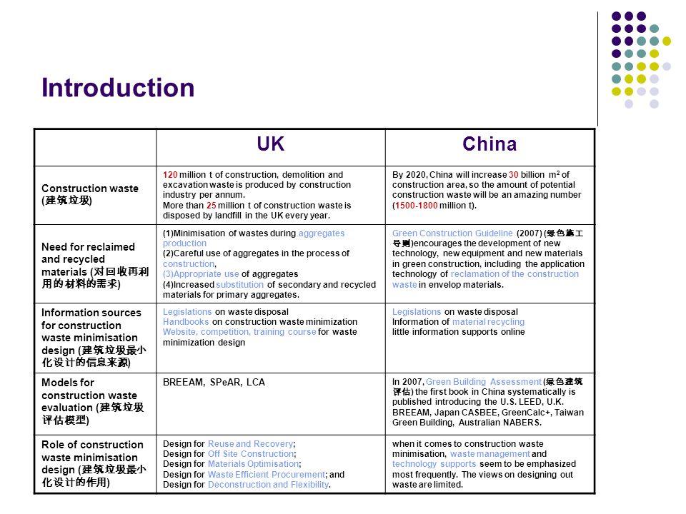 Introduction UK China Construction waste (建筑垃圾)