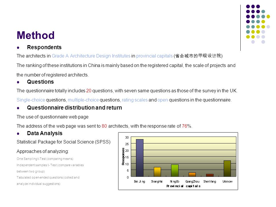 Method Respondents Questions Questionnaire distribution and return