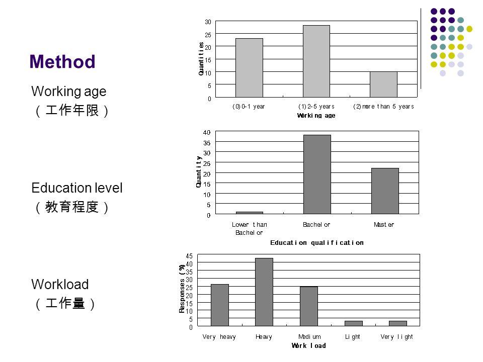 Method Working age (工作年限) Education level (教育程度) Workload (工作量)