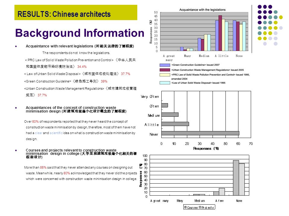RESULTS: Chinese architects