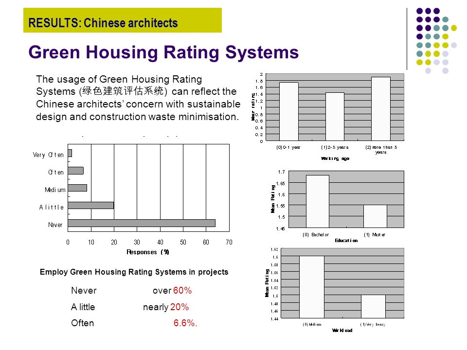 Green Housing Rating Systems