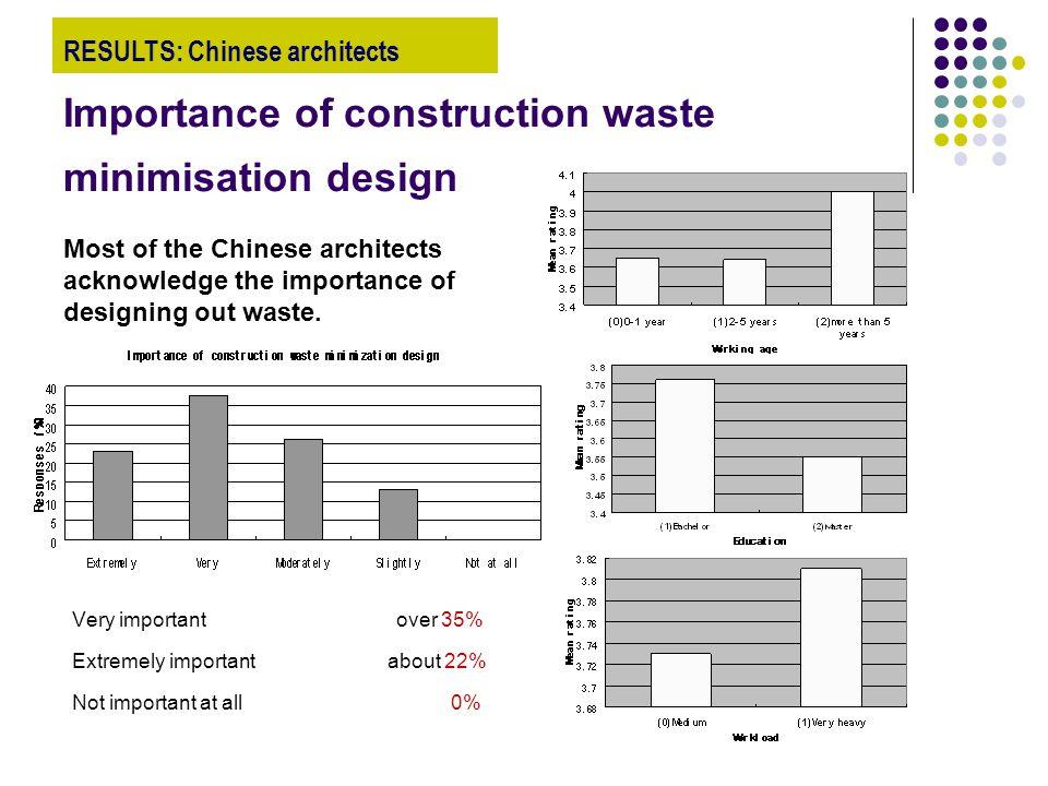 Importance of construction waste minimisation design