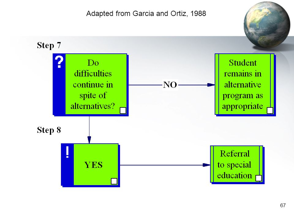 Adapted from Garcia and Ortiz, 1988