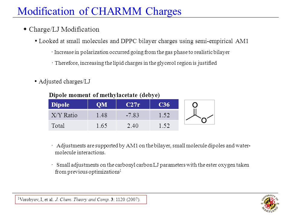 Modification of CHARMM Charges