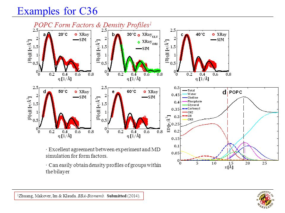 Examples for C36 POPC Form Factors & Density Profiles1