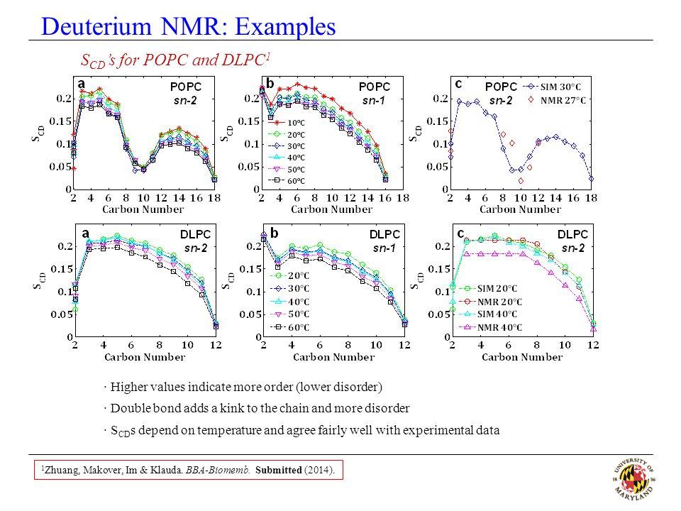 Deuterium NMR: Examples