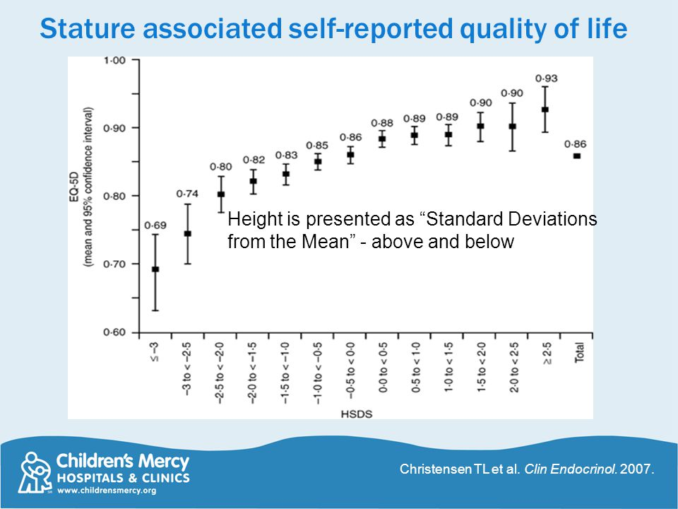 Stature associated self-reported quality of life