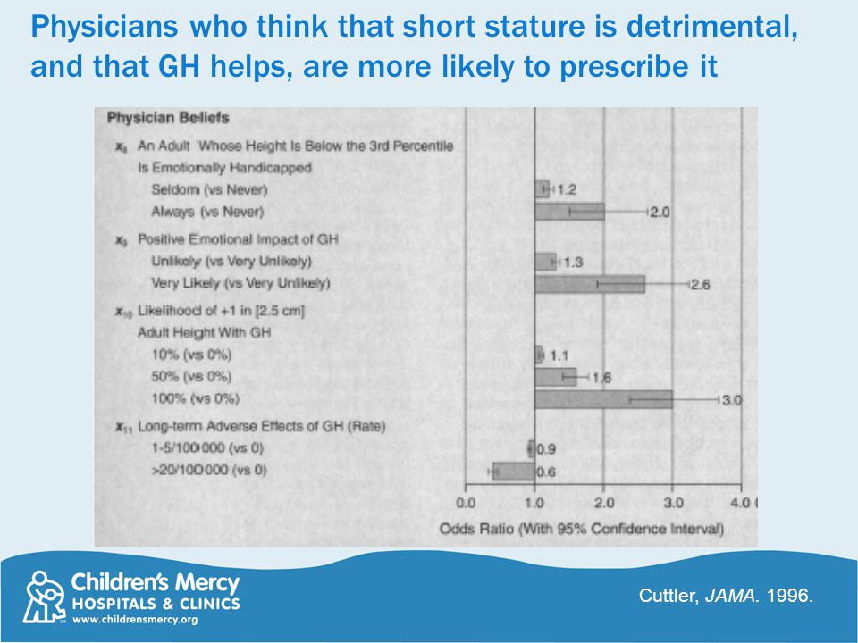 Physicians who think that short stature is detrimental, and that GH helps, are more likely to prescribe it