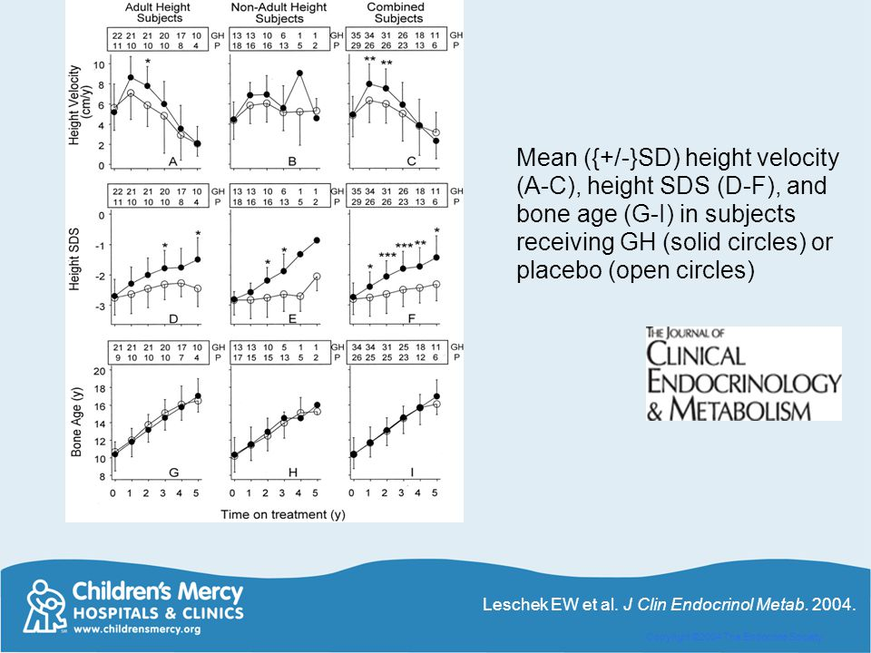 Mean ({+/-}SD) height velocity (A-C), height SDS (D-F), and bone age (G-I) in subjects receiving GH (solid circles) or placebo (open circles)