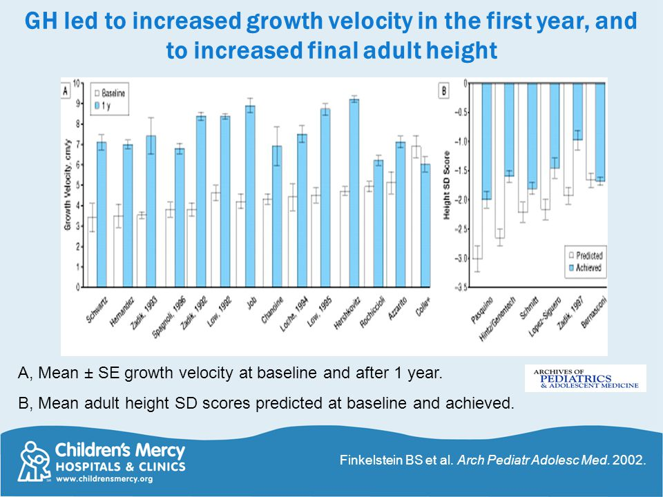 GH led to increased growth velocity in the first year, and to increased final adult height