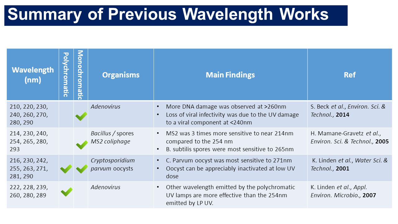 Summary of Previous Wavelength Works
