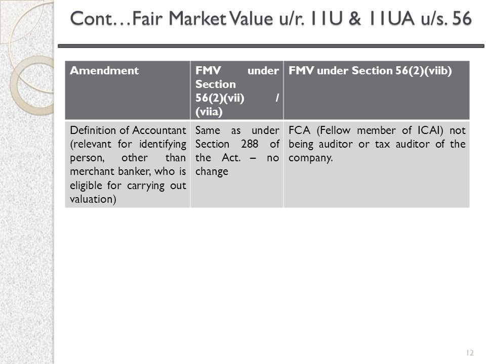 Cont…Fair Market Value u/r. 11U & 11UA u/s. 56