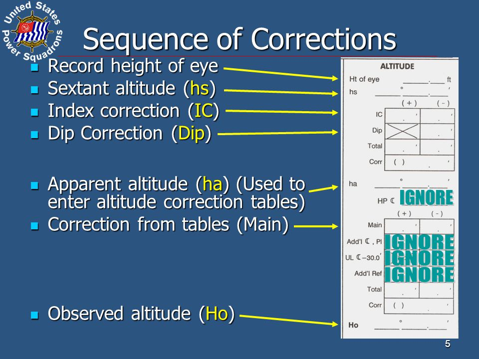 Sequence of Corrections