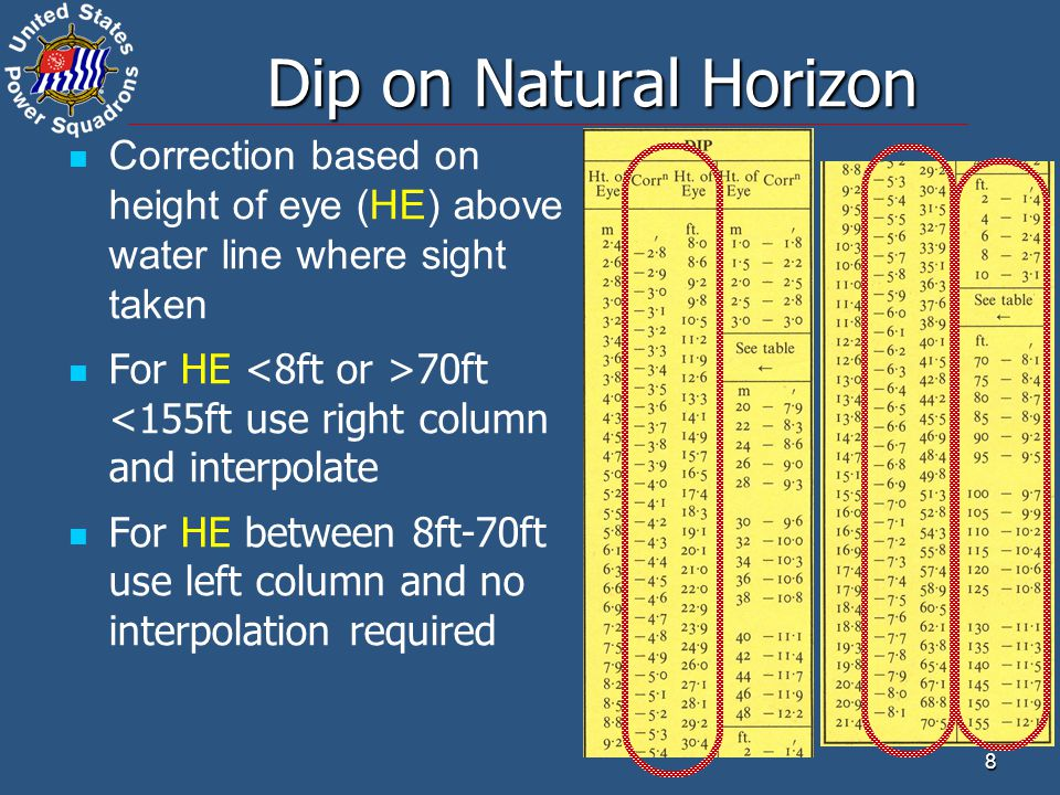 Dip on Natural Horizon Correction based on height of eye (HE) above water line where sight taken.