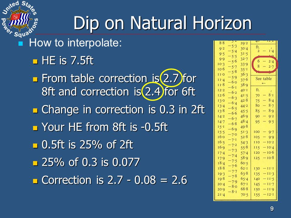 Dip on Natural Horizon How to interpolate: HE is 7.5ft