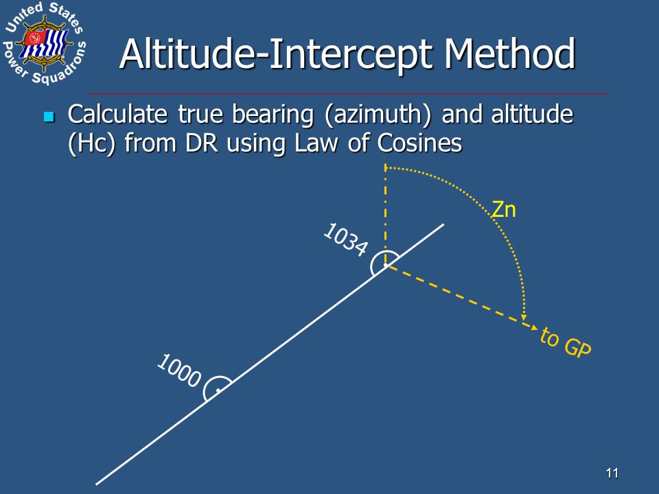 Altitude-Intercept Method