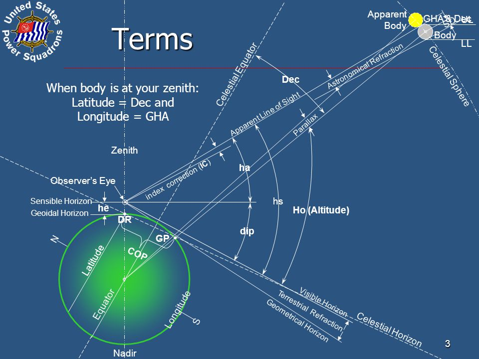 When body is at your zenith: Latitude = Dec and Longitude = GHA