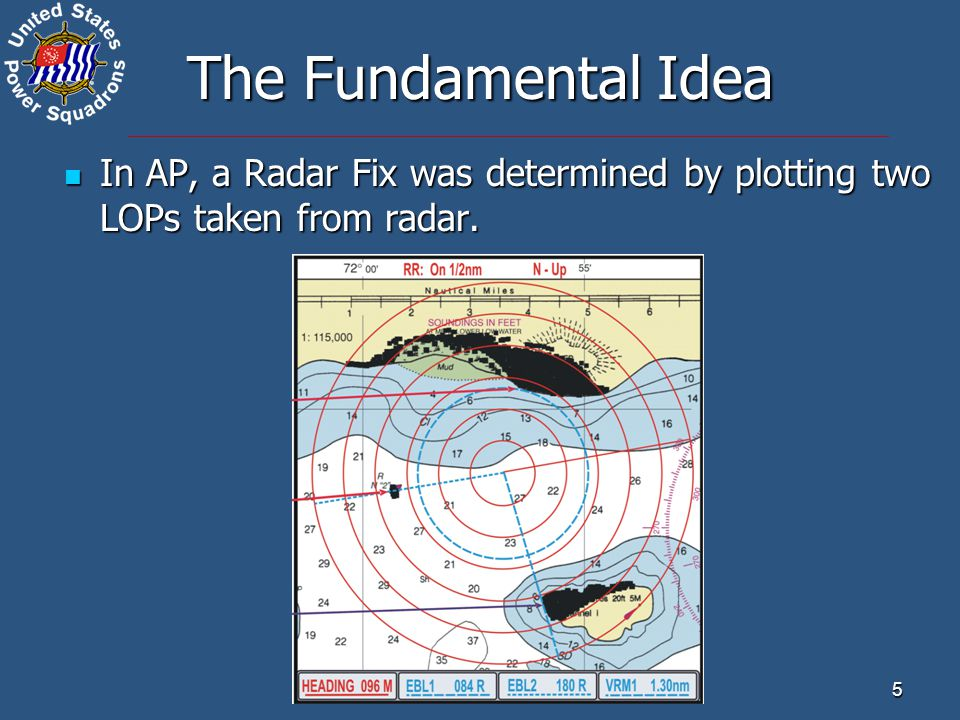 The Fundamental Idea In AP, a Radar Fix was determined by plotting two LOPs taken from radar.