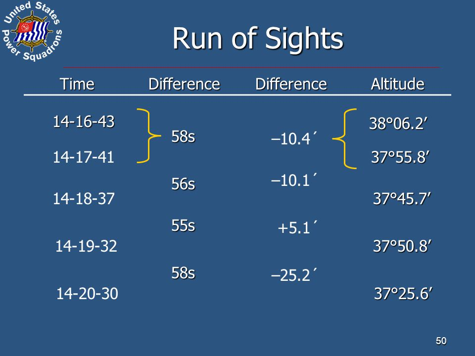 Run of Sights Time Difference Altitude 14-16-43 38°06.2' 58s –10.4´