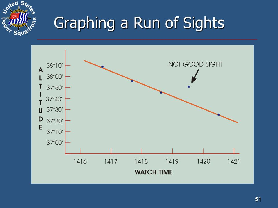 Graphing a Run of Sights